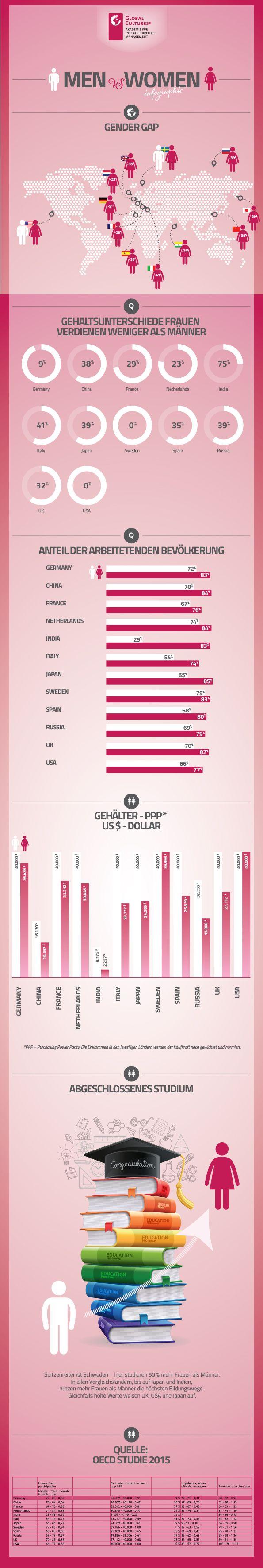 #Infografik Ungleichheit in Deutschland – Frauen verdienen immer noch weniger als Männer!  Eine OECD-Studie aus 2015 belegt, dass Frauen in Deutschland schlechter bezahlt werden als Männer. Dennoch schneidet Deutschland im internationalen Vergleich gar nicht einmal schlecht ab. Hier wurde nach Purchasing Power Parity (Kaufkraftvergleich) berechnet, um die Unterschiede zwischen 12 ausgewählten Ländern vergleichbar zu machen.