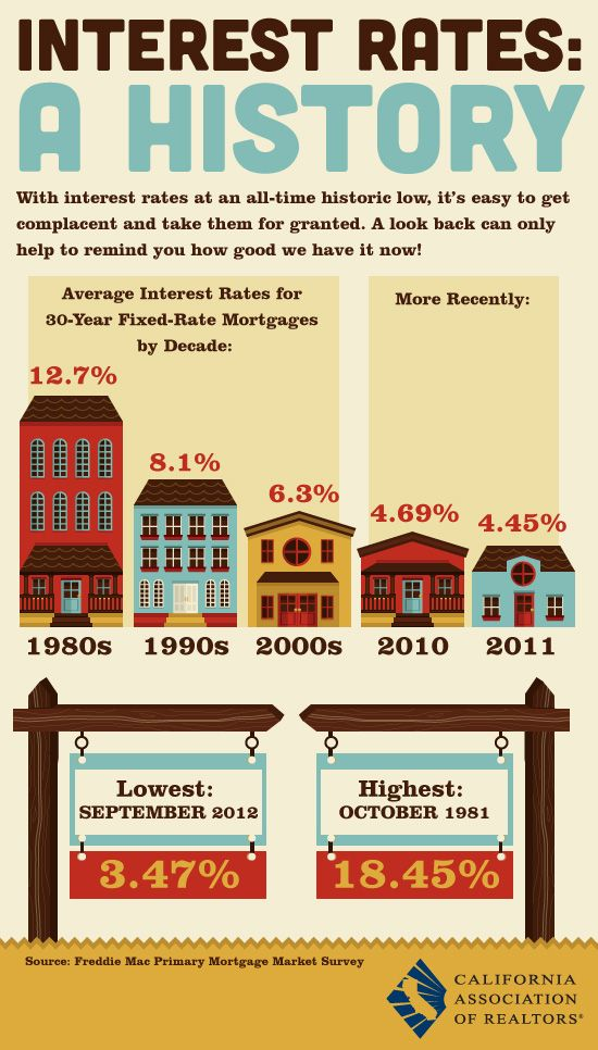 A little history on interest Rates - Call us to see how these low interest rates could help you purchase a home; 877-645-4110.  Click on the image to see current rates.