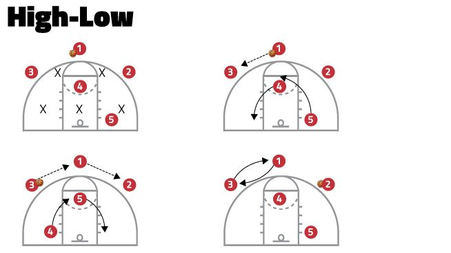 Basic Offensive Plays For Youth Basketball Coaches Stack Youth Basketball Basketball Workouts Basketball Plays