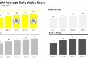 #Snapchat 166 milioni di utenti al giorno nel mondo, 55 milioni in Europa. Primi risultati finanziari deludenti. #SocialNetwork #SMM