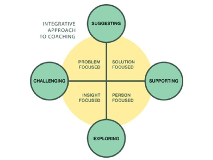 Integral Coaching Model