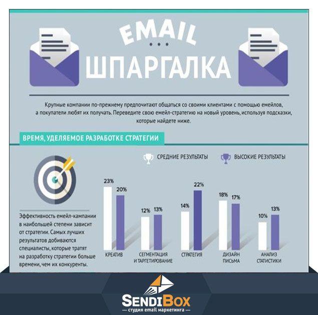 Ни для кого не секрет, что несмотря на большие бюджеты на рекламу, крупные компании точно так же, как и малый бизнес в сети, используют email-рассылку для рекламы своей продукции. И здесь дело не в меньшей стоимости такого канала связи с покупателем, его эффективность говорит сама за себя. Пользуясь нашими простыми и удобными советами, Вы сможете поднять свою email-маркетинговую стратегию на новый уровень! Успех таких email-кампаний во многом зависит от предварительного этапа по подготовке и…