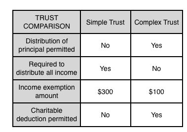 cpa exam-reg-trust-compared
