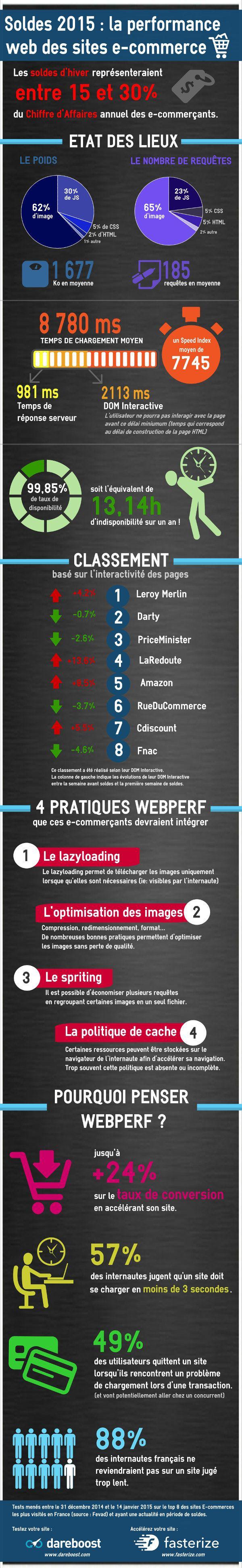 Infographie sur la performance web (ecommerce, soldes 2015) Pourquoi penser webperf est important