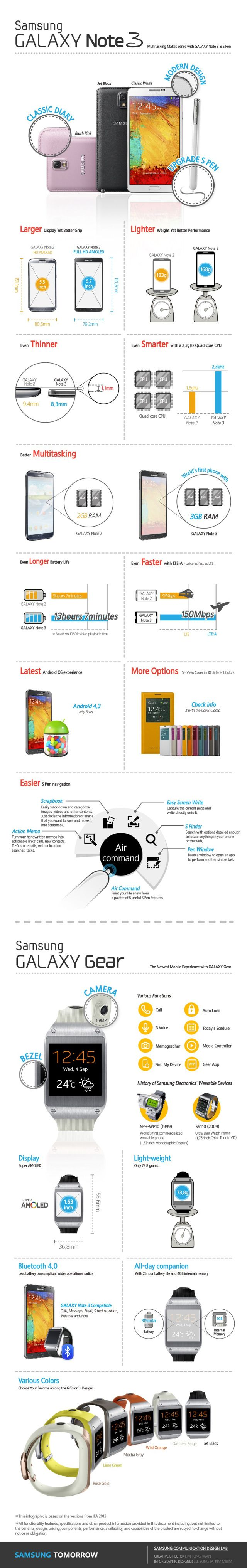 How to use scrapbook on galaxy note 3 - Infografia Samsung Galaxy Note 3 Y Samsung Galaxy Gear