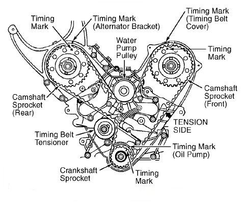 Ford Ranger Duratorq Engine Diagram