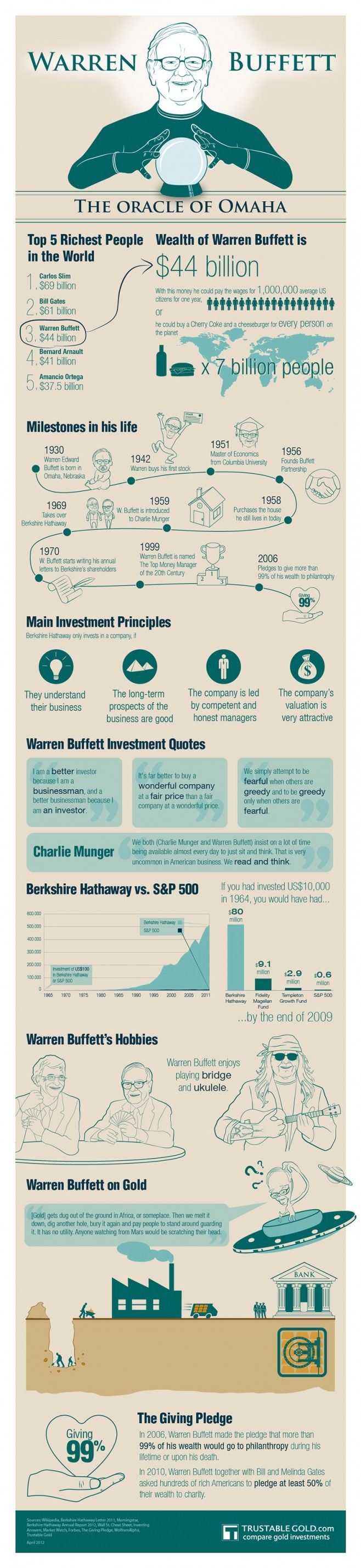 Timeline de Warren Buffett #infografia #infographic