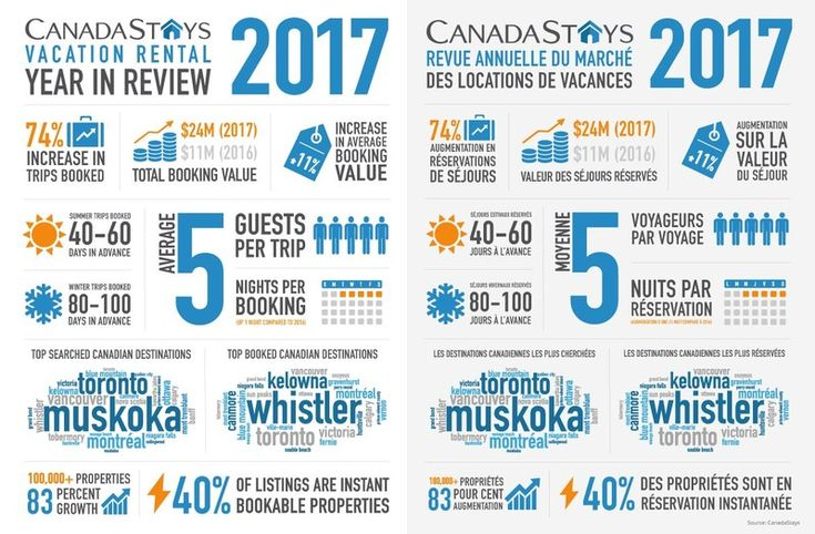 Canada's vacation rental market gains momentum as CanadaStays reports a 74% increase in trips booked in 2017