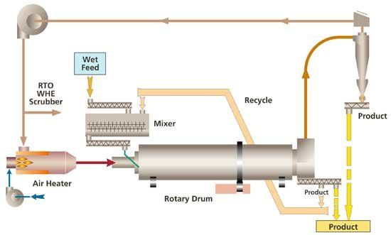Rotary Dryer is special designed to dry the wood material which combines the function of drying and cooling, so it can save 30-50% energy. The Rotary Dryer is made up of Stove, Main Rotary Body, Screw Conveyor, Cyclone Separator, Air-lock, and Fan and matched Pipes which can realize to reduce the moisture from 60%-10%.