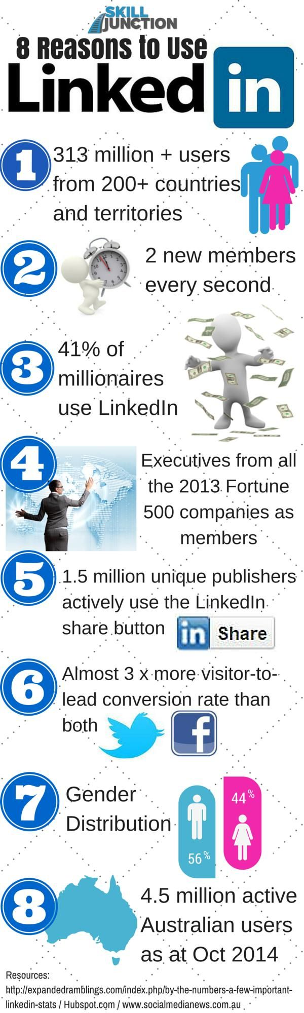 12 Compelling Reasons to Use LinkedIn for Business | LinkedIn - check out WHY you should be using LinkedIn in this in-depth article by clicking here:  http://skilljunction.com.au/use-linkedin
