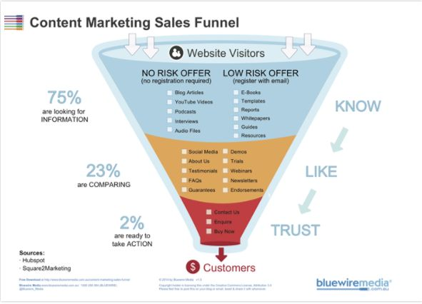 Best Content Marketing Strategy Images On   Content