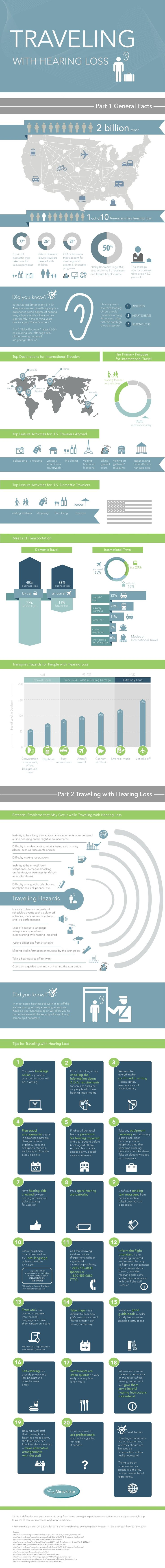 best images about hearing impairment traveling hearing loss travel hearingloss health infographic