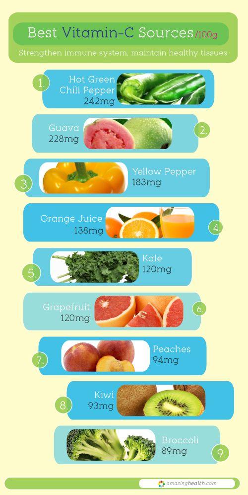 how to take high dose vitamin c