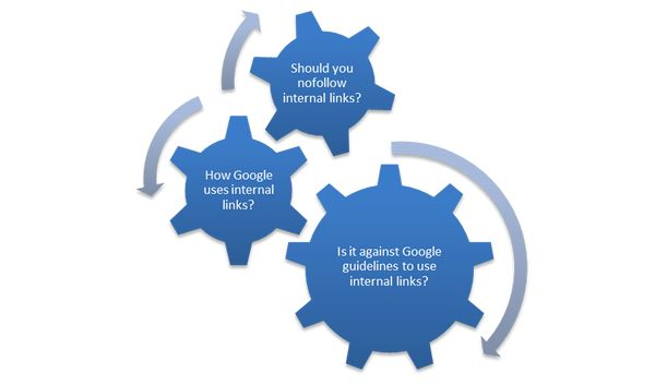Internal linking best practices for SEO — http://www.reliablesoft.net/internal-linking-best-practices-for-seo/