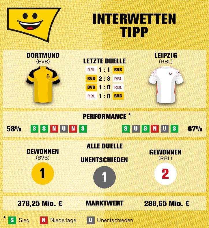 Bundesliga Borussia Dortmund Rb Leipzig Dortmund Rb Leipzig Leipzig