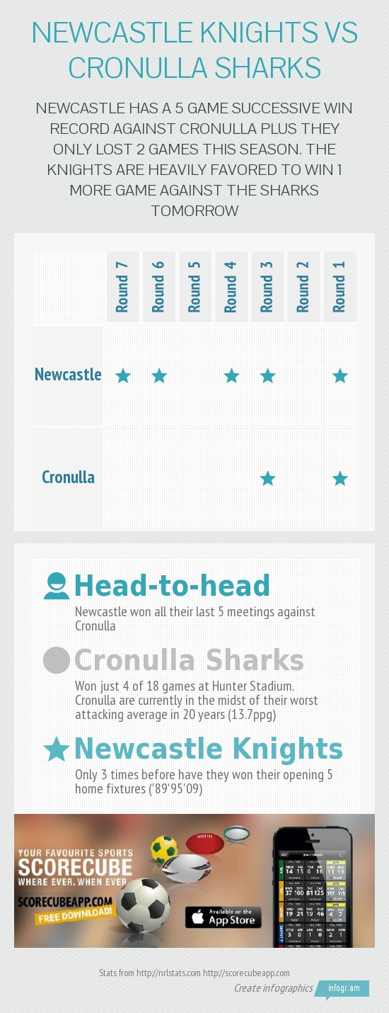 NRL - National Rugby League preview of the Newcastle Knights vs Cronulla Sharks game tomorrow May 5.    Download the ScoreCube app to be updated on NRL score, schedules and stats. http://scorecubeapp.com/    Download the app here: itunes download link    Follow us on Twitter: @scorecubeapp  We are also on Facebook:  https://www.facebook.com/scorecube