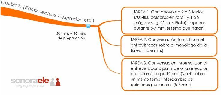 DELE C2 - Prueba de expresión e interacción orales. Esquema de la prueba y ejemplos de tarea 3 en nuestro blog.