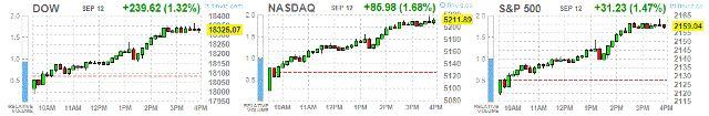 Понедельник: итоги дня на фондовых площадках США http://krok-forex.ru/news/?adv_id=9391 Обзор фондового рынка, 13 сентября: Основные фондовые индексы США выросли после того, как чиновники ФРС в менее агрессивном тоне прокомментировали возможность повышения процентных ставок.   Президент ФРБ Бостон Розенгрен в пятницу указал на усиление рисков перегрева экономики США из-за низких ставок. Другой представитель ФРС - президент ФРБ Атланты Локхарт сегодня предположил, что в ФРС будет вестись…