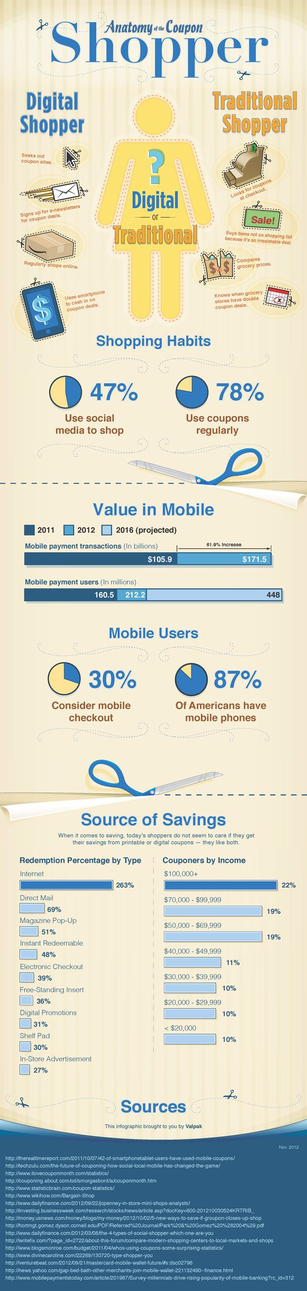 29 best 007 coupons comeback images on pinterest digital marketing anatomy of a coupon shopper digital shopper vs traditional shopper fandeluxe Choice Image