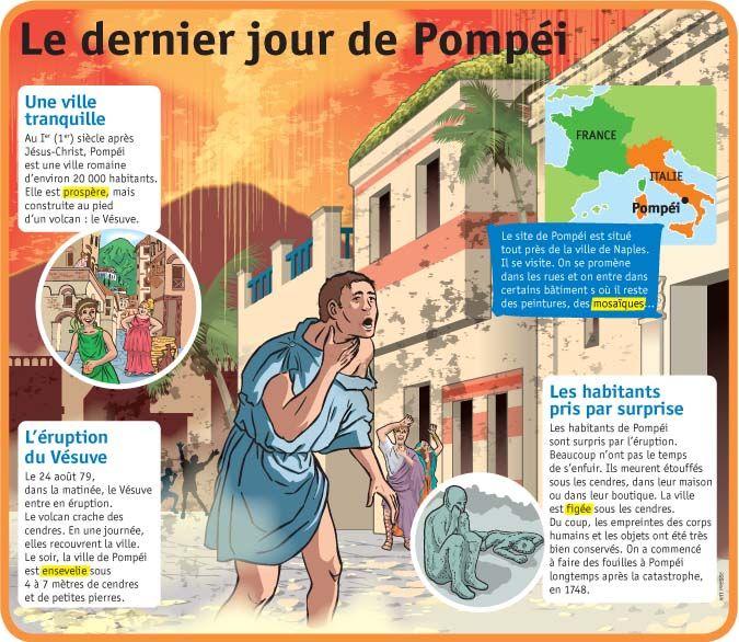 Fiche exposés : Le dernier jour de Pompéi