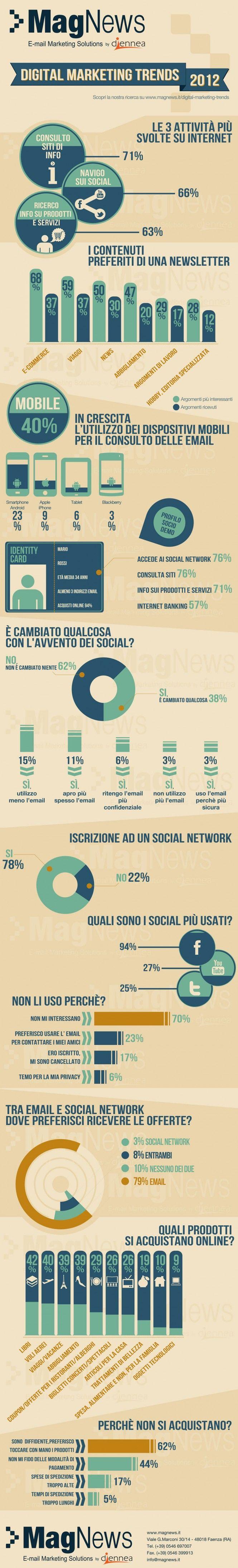 I trend del Digital Marketing italiano del 2012 in un'infografica #infografica #infographic