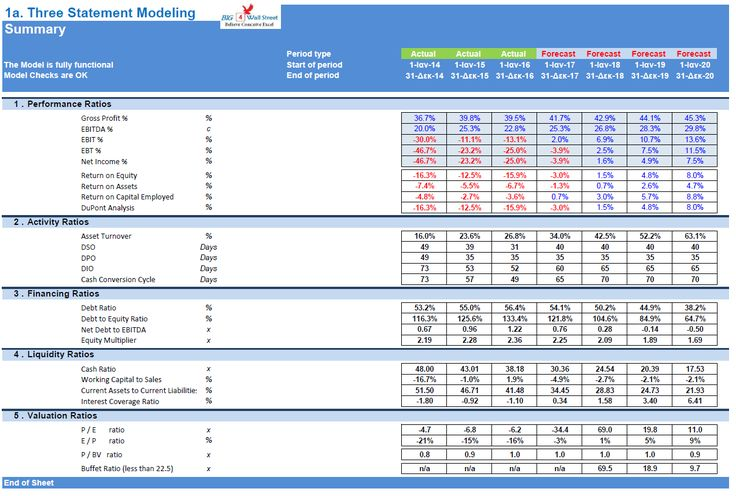 Three Statement Financial Excel Models & Valuation Excel