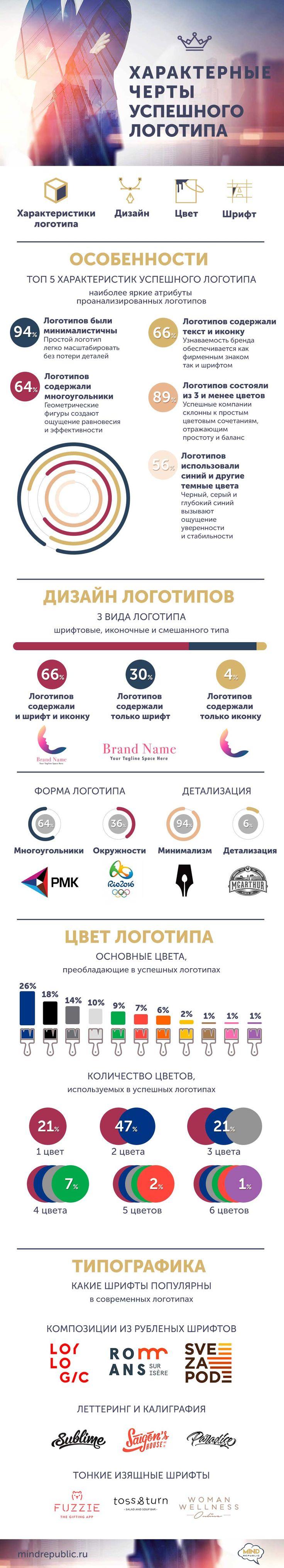 Дизайн логотипа. Как определить успешность логотипа. Инфографика. Infographics about successful logos