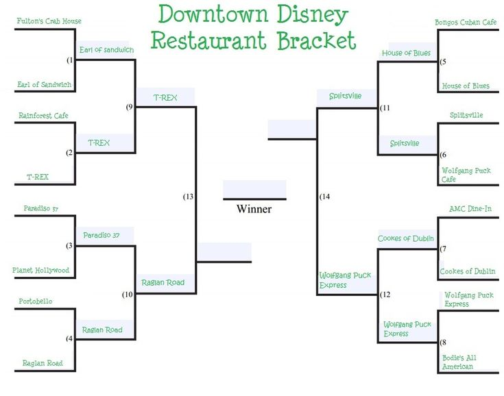 Downtown Disney restaurant tournament - which one will be the winner?  Which restaurant in Downtown Disney deserves to be labeled the best?