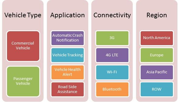 Global Automotive Remote Diagnostics Market Information by Vehicle Type (Commercial Vehicle and Passenger Vehicle), Application (Automatic Crash Notification, Vehicle Tracking, Vehicle Health Alert,  and  Roadside Assistance), Connectivity (3G, 4G LTE, Wi-Fi, and Bluetooth), and by Region - Forecast to 2022
