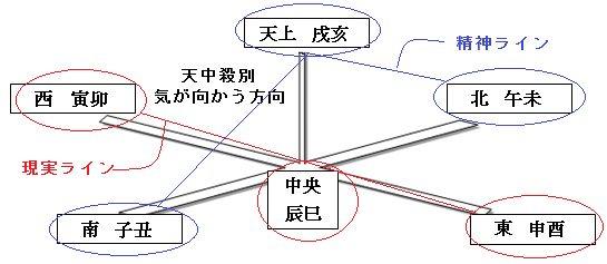 干支-高尾理論