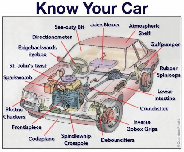 Know Your Car [infographic]