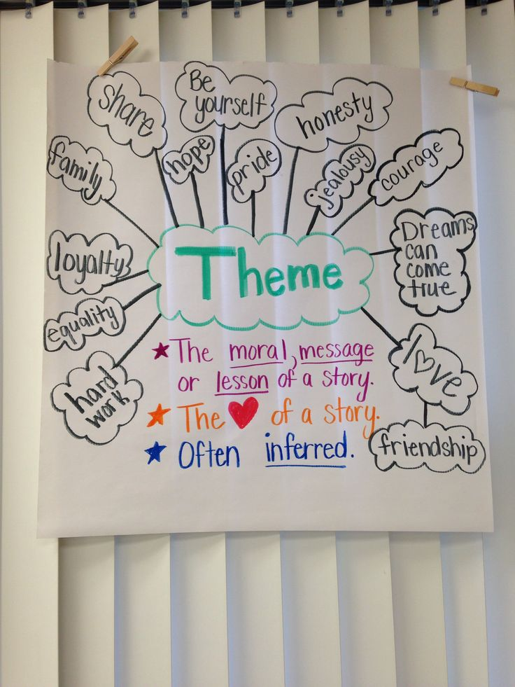 Theme Anchor Chart I Did W My 3rd Grade Ell Students