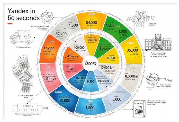 Yandex in 60 seconds #search