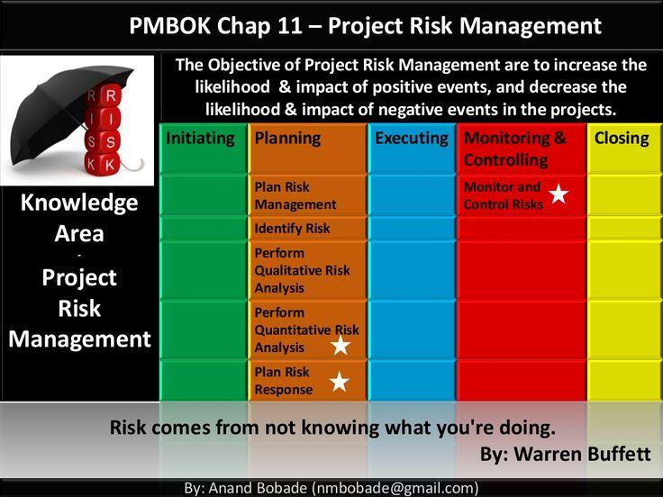 25+ parasta ideaa Pinterestissä Project risk management - risk management plans