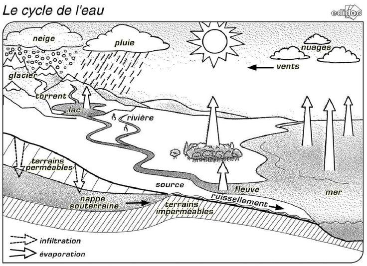 7 documents pour étudier et illustrer le thème des cours d'eau (cycle de l'eau, fleuve, écluse...) au format image (jpeg) à intégrer à vos documents.