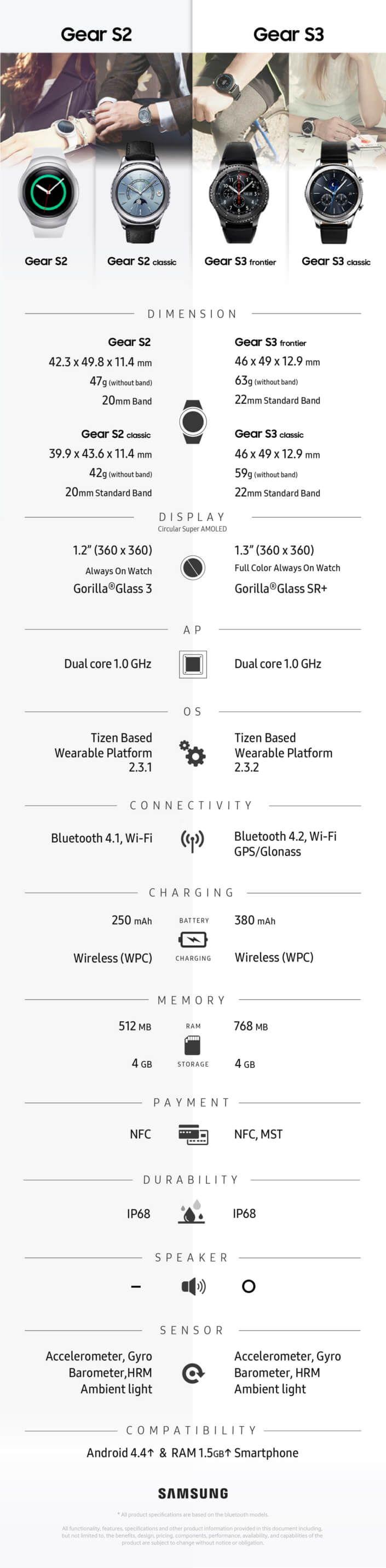 Samsung Gear S3 vs Gear S2 Infographic