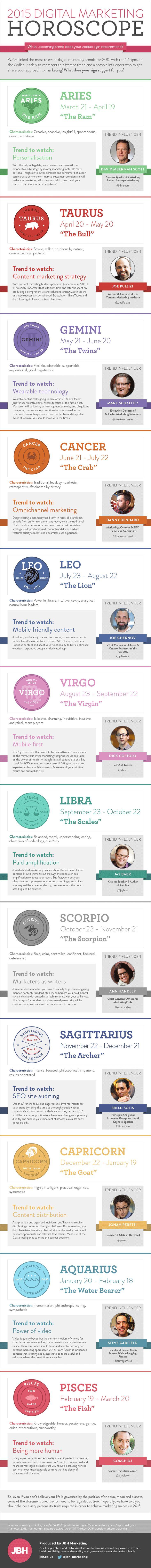 2015 Digital Marketing Horoscope Infographic