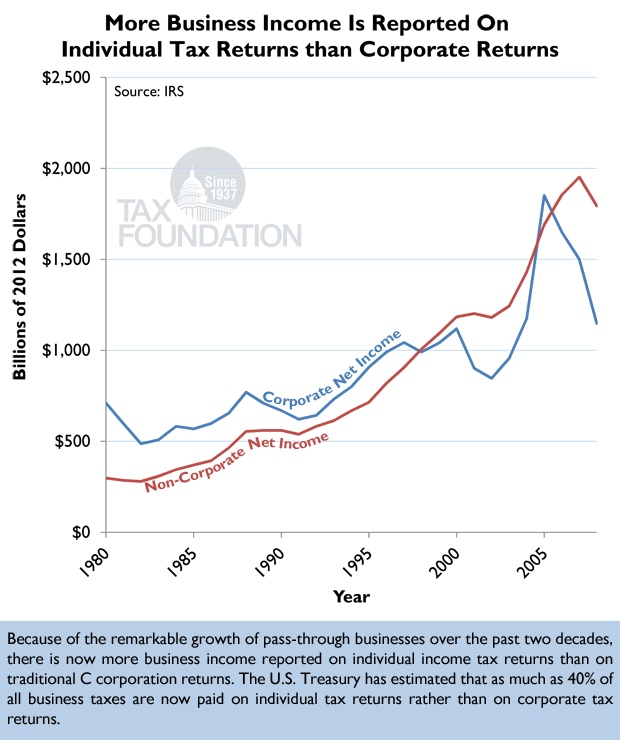 Trends in Business Income Individual vs Corporate Tax Returns - injured spouse form