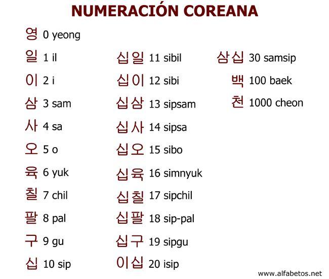 es el sistema de nombres de números empleado en el idioma coreano