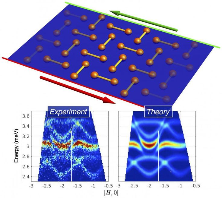 Condensed matter physics is the study of the multitude of ways that matter can organise itself. In each phase as conventionally understood, be it a magnet, metal, superconductor or something else, it is possible to characterise the phase by looking at the system locally in space. Over the last...