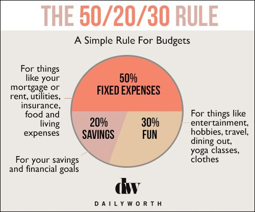 The 50/20/30 Rule #savemore #moneytips