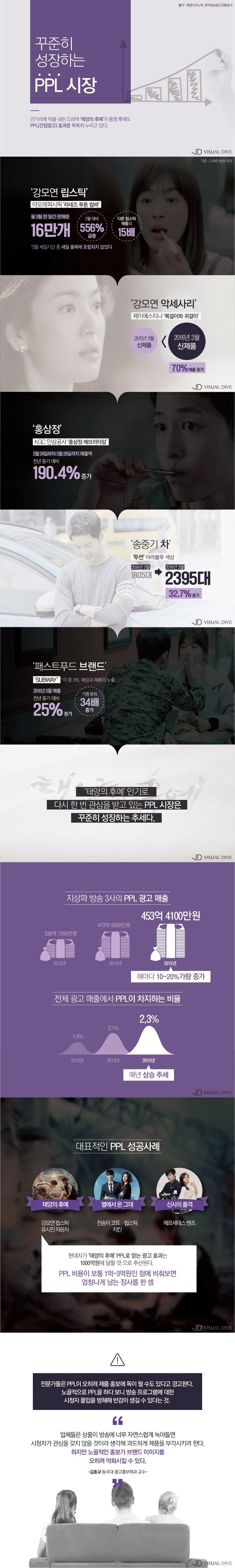 드라마 속 넘치는 PPL…득일까 실일까? [인포그래픽] #PPL/ #Infographic ⓒ 비주얼다이브 무단 복사·전재·재배포 금지