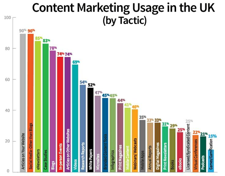 Content Marketing Usage in the UK