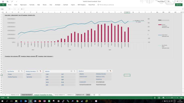 Arkusz Excela importujący dane z bazy danych kantoru internetowego pełniący typowe funkcje Business Intelligence. Umożliwa podgląd biznesowy pokazujący przyrost przychodów oraz kategorię transakcji
