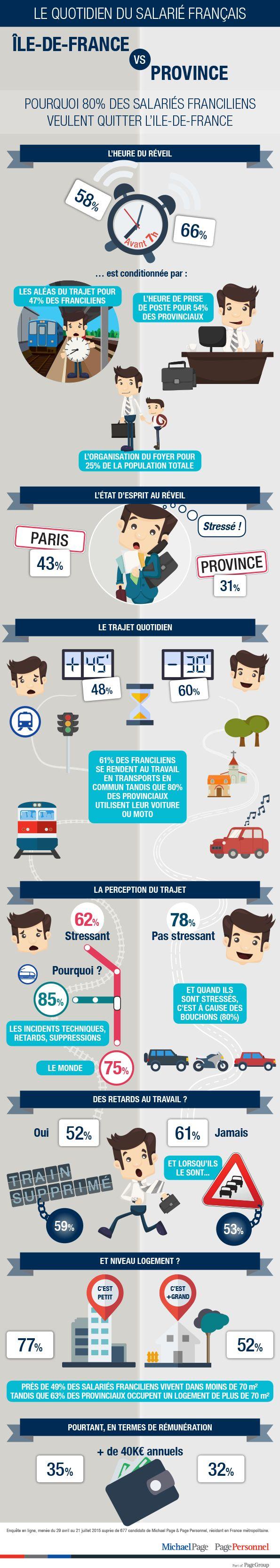Infographie : Qualité de vie, le match Paris-province #QVT