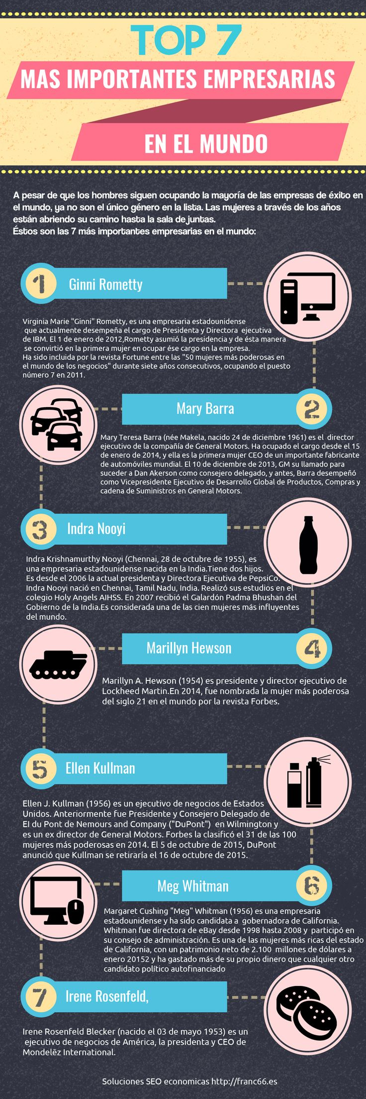 Top 7 de las mujeres empresarias mas influyentes del mundo