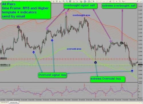 R049 Oversold Overbought Areas System Indicator Metatrader 4