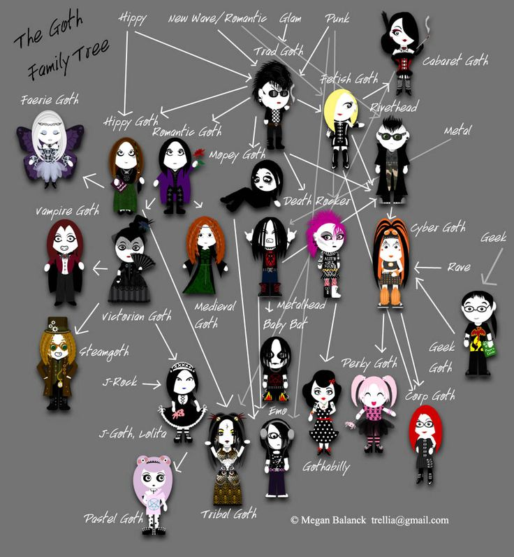 The Goth [stereo] Types Family Tree by Trellia.deviantart.com on @deviantART