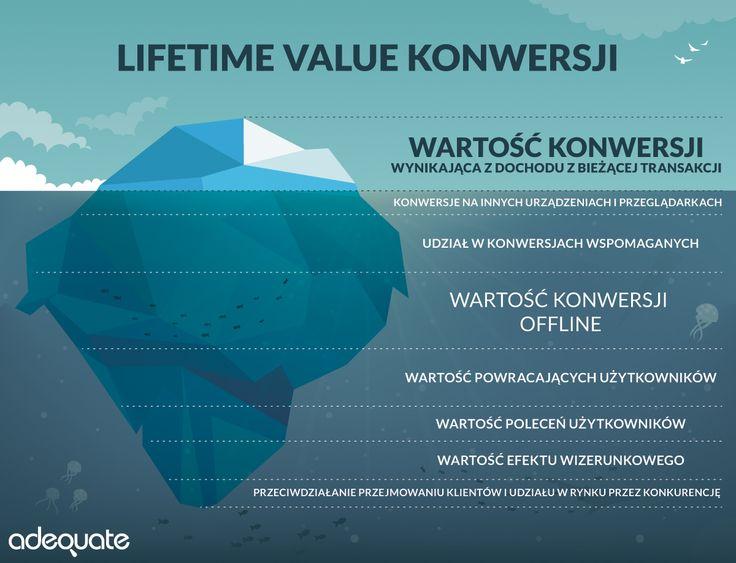 Livetime Value