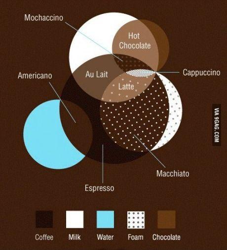 Coffee Venn diagram